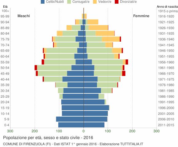 Grafico Popolazione per età, sesso e stato civile Comune di Firenzuola (FI)
