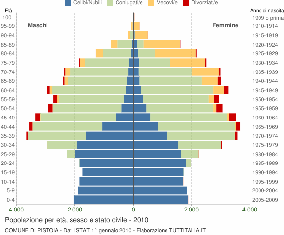 Grafico Popolazione per età, sesso e stato civile Comune di Pistoia