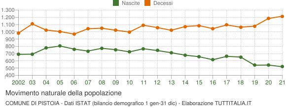 Grafico movimento naturale della popolazione Comune di Pistoia