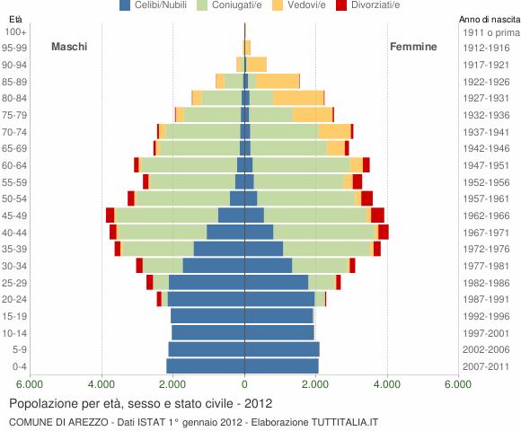 Grafico Popolazione per età, sesso e stato civile Comune di Arezzo
