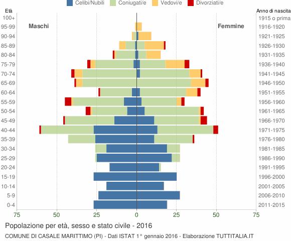 Grafico Popolazione per età, sesso e stato civile Comune di Casale Marittimo (PI)