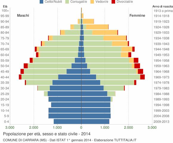 Grafico Popolazione per età, sesso e stato civile Comune di Carrara (MS)
