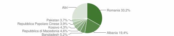 Grafico cittadinanza stranieri - Subbiano 2012