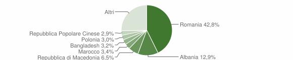 Grafico cittadinanza stranieri - Subbiano 2019