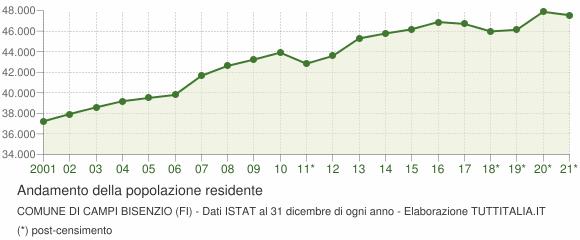 Andamento popolazione Comune di Campi Bisenzio (FI)