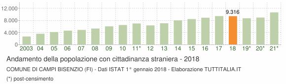 Grafico andamento popolazione stranieri Comune di Campi Bisenzio (FI)