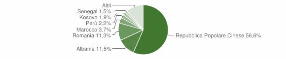 Grafico cittadinanza stranieri - Campi Bisenzio 2018