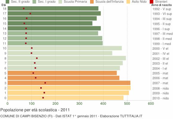 Grafico Popolazione in età scolastica - Campi Bisenzio 2011