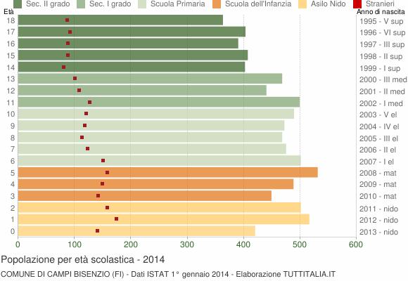 Grafico Popolazione in età scolastica - Campi Bisenzio 2014