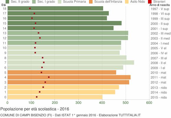 Grafico Popolazione in età scolastica - Campi Bisenzio 2016