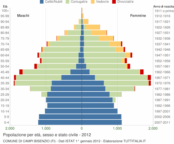 Grafico Popolazione per età, sesso e stato civile Comune di Campi Bisenzio (FI)