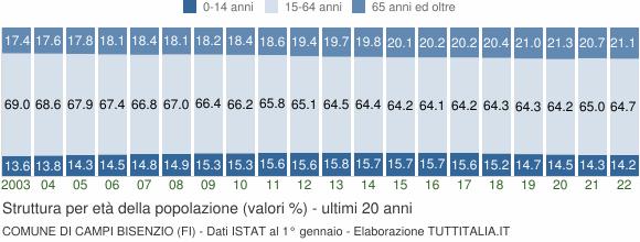 Grafico struttura della popolazione Comune di Campi Bisenzio (FI)