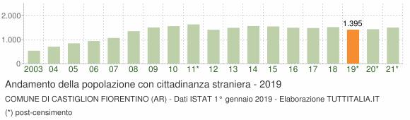 Grafico andamento popolazione stranieri Comune di Castiglion Fiorentino (AR)