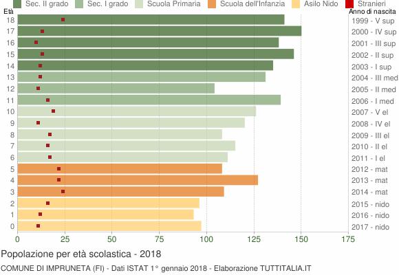 Grafico Popolazione in età scolastica - Impruneta 2018