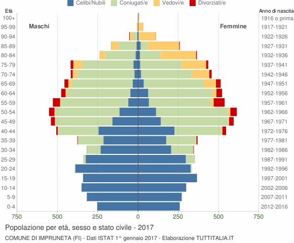 Grafico Popolazione per età, sesso e stato civile Comune di Impruneta (FI)
