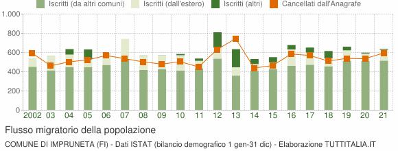 Popolazione Impruneta (2001-2017) Grafici su dati ISTAT