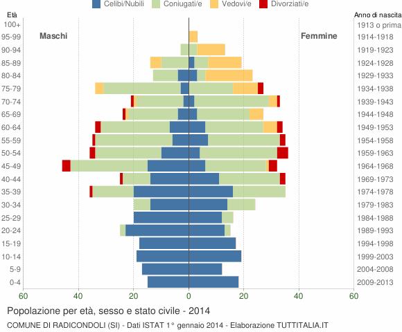Grafico Popolazione per età, sesso e stato civile Comune di Radicondoli (SI)