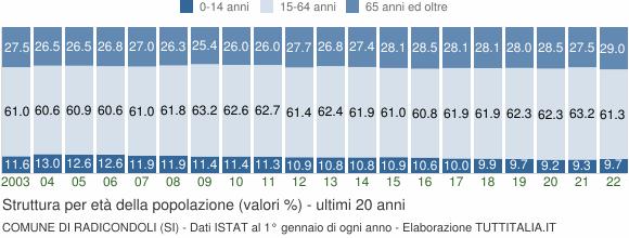 Grafico struttura della popolazione Comune di Radicondoli (SI)