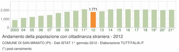 Grafico andamento popolazione stranieri Comune di San Miniato (PI)
