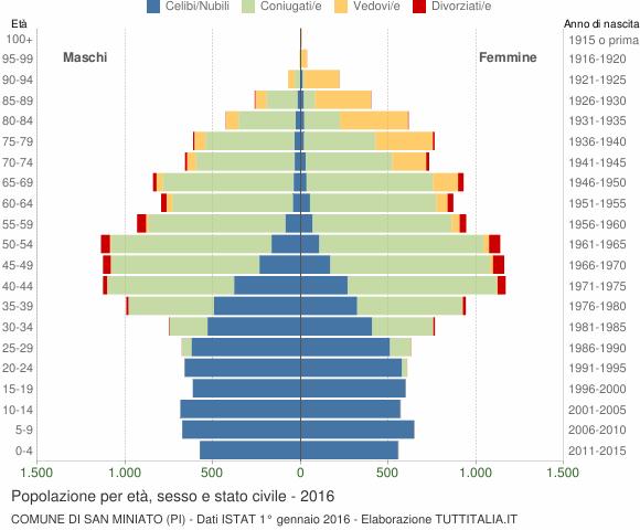 Grafico Popolazione per età, sesso e stato civile Comune di San Miniato (PI)