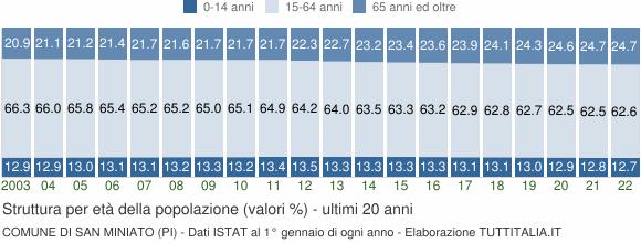 Grafico struttura della popolazione Comune di San Miniato (PI)