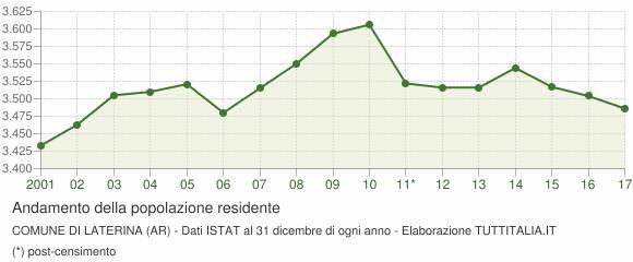 Andamento popolazione Comune di Laterina (AR)