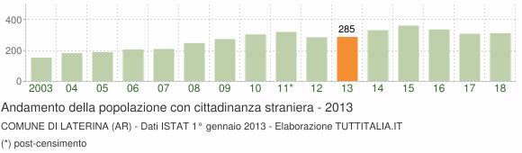 Grafico andamento popolazione stranieri Comune di Laterina (AR)