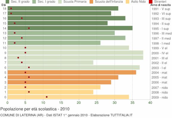 Grafico Popolazione in età scolastica - Laterina 2010