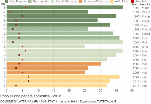 Grafico Popolazione in età scolastica - Laterina 2012