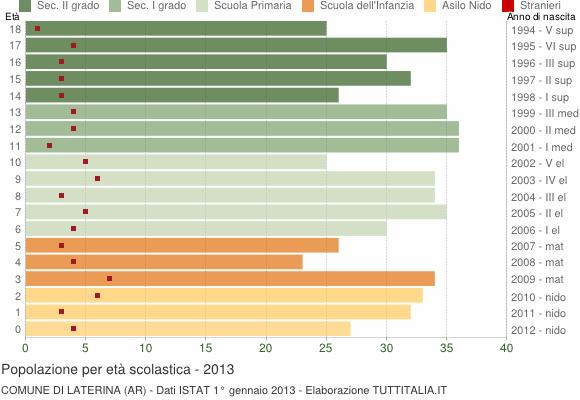 Grafico Popolazione in età scolastica - Laterina 2013