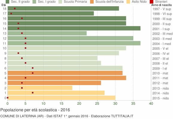 Grafico Popolazione in età scolastica - Laterina 2016