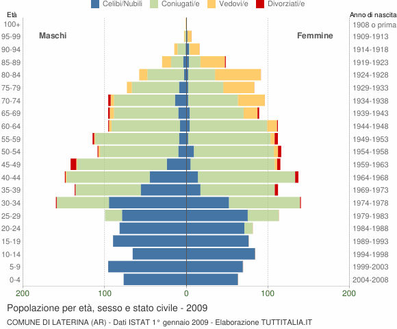 Grafico Popolazione per età, sesso e stato civile Comune di Laterina (AR)