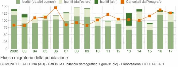 Flussi migratori della popolazione Comune di Laterina (AR)