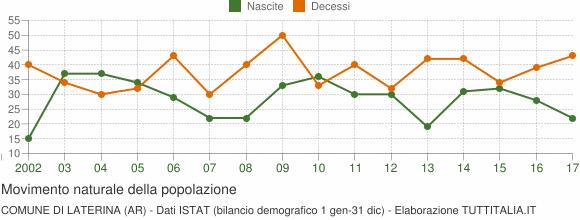 Grafico movimento naturale della popolazione Comune di Laterina (AR)