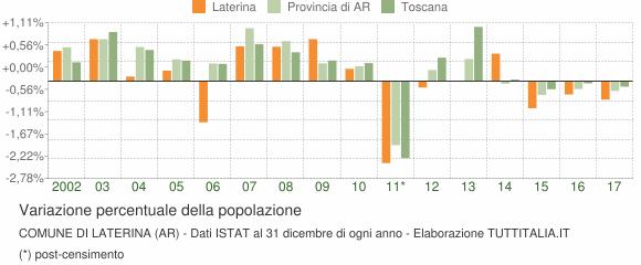 Variazione percentuale della popolazione Comune di Laterina (AR)