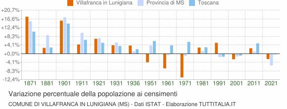 Grafico variazione percentuale della popolazione Comune di Villafranca in Lunigiana (MS)