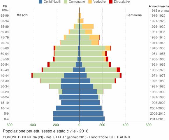 Grafico Popolazione per età, sesso e stato civile Comune di Bientina (PI)
