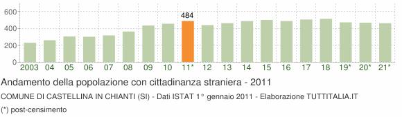 Grafico andamento popolazione stranieri Comune di Castellina in Chianti (SI)