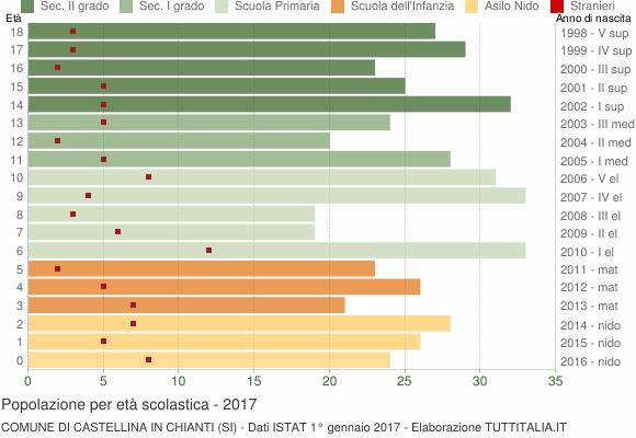 Grafico Popolazione in età scolastica - Castellina in Chianti 2017
