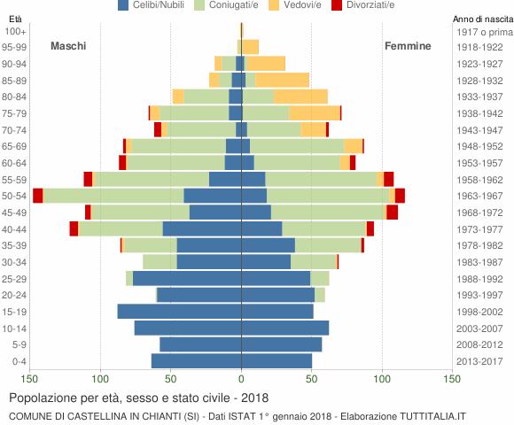 Grafico Popolazione per età, sesso e stato civile Comune di Castellina in Chianti (SI)