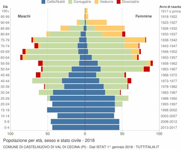 Grafico Popolazione per età, sesso e stato civile Comune di Castelnuovo di Val di Cecina (PI)