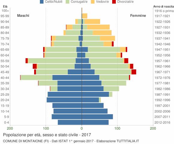 Grafico Popolazione per età, sesso e stato civile Comune di Montaione (FI)