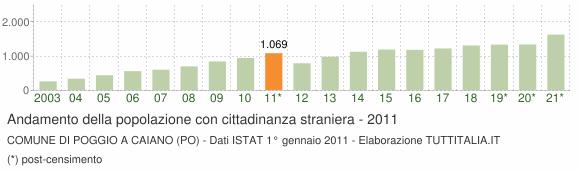 Grafico andamento popolazione stranieri Comune di Poggio a Caiano (PO)