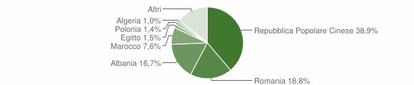 Grafico cittadinanza stranieri - Poggio a Caiano 2011
