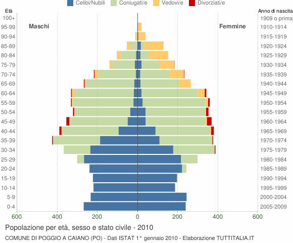 Grafico Popolazione per età, sesso e stato civile Comune di Poggio a Caiano (PO)