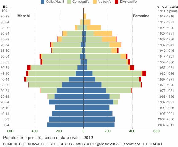Grafico Popolazione per età, sesso e stato civile Comune di Serravalle Pistoiese (PT)