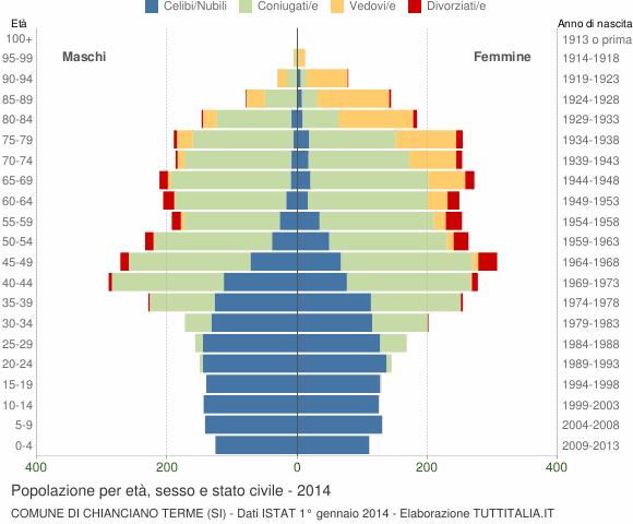 Grafico Popolazione per età, sesso e stato civile Comune di Chianciano Terme (SI)