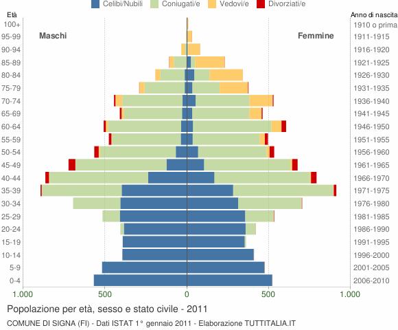 Grafico Popolazione per età, sesso e stato civile Comune di Signa (FI)