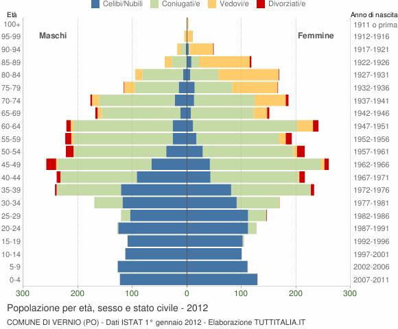 Grafico Popolazione per età, sesso e stato civile Comune di Vernio (PO)