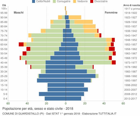 Grafico Popolazione per età, sesso e stato civile Comune di Guardistallo (PI)
